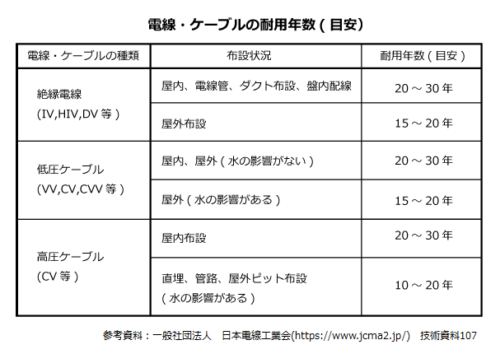 電線・ケーブルの耐用年数表