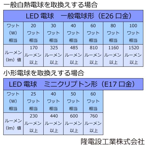 電球取替明るさ対応表