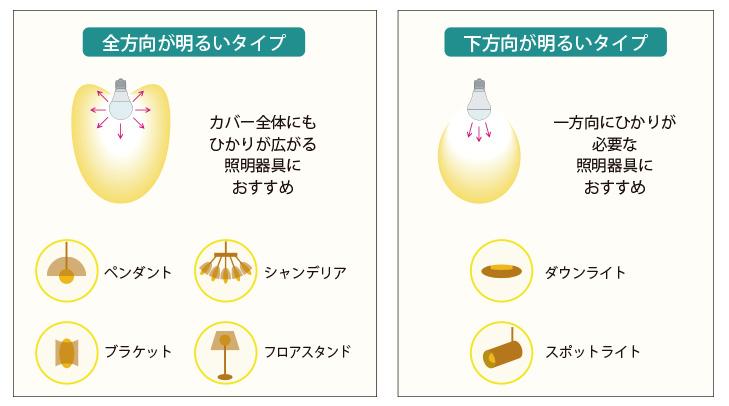 led電球広がり図