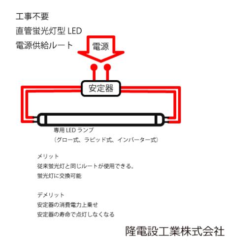 交換不要led蛍光灯図