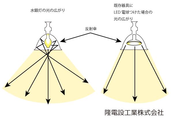 光の広がり図