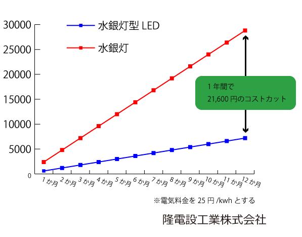 水銀灯使用電力グラフ